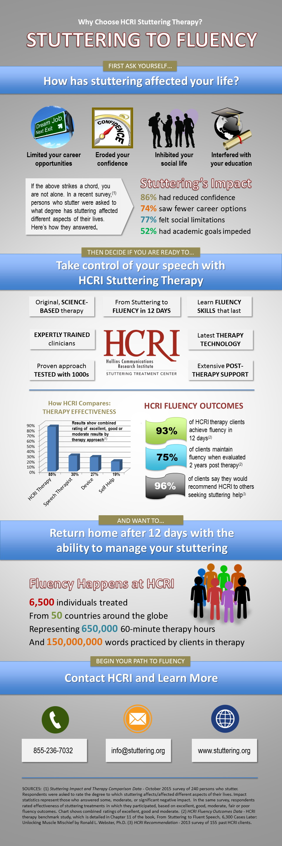 Infographic - Why Choose HCRI Stuttering THerapy