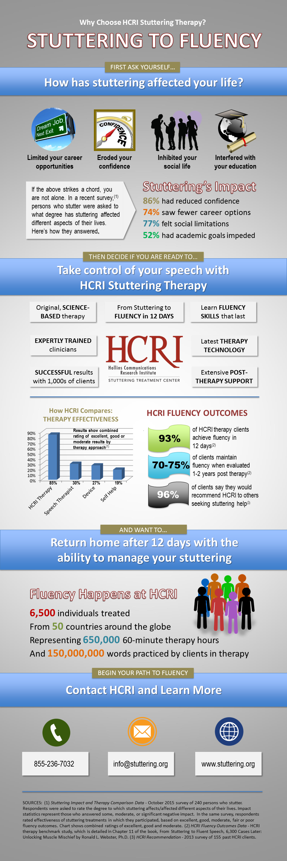 Infographic - Why Choose HCRI Stuttering THerapya